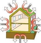 Гидроизоляция и теплоизоляция здания