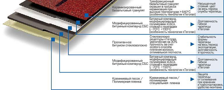 Общая схема устройства кровли.